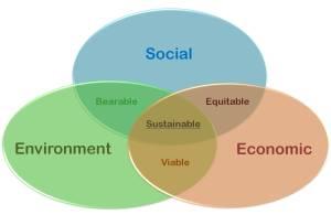 sustainable_development